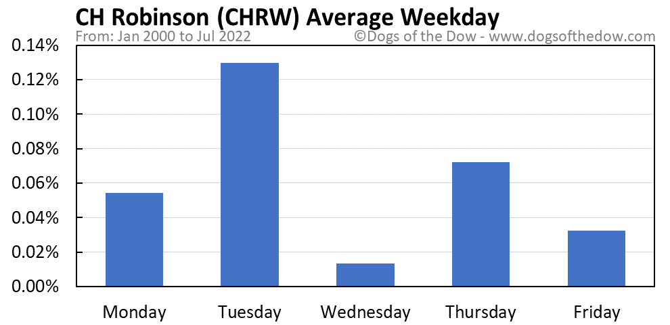 CHRW average weekday chart