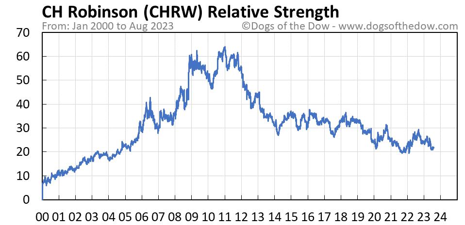 CHRW relative strength chart