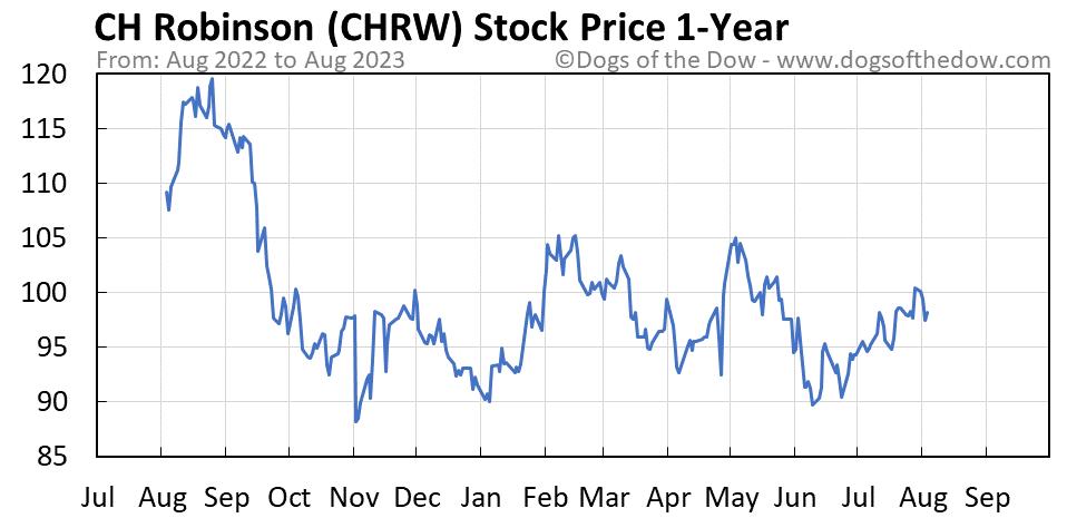 CHRW 1-year stock price chart
