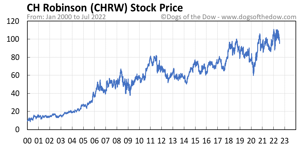 CHRW stock price chart