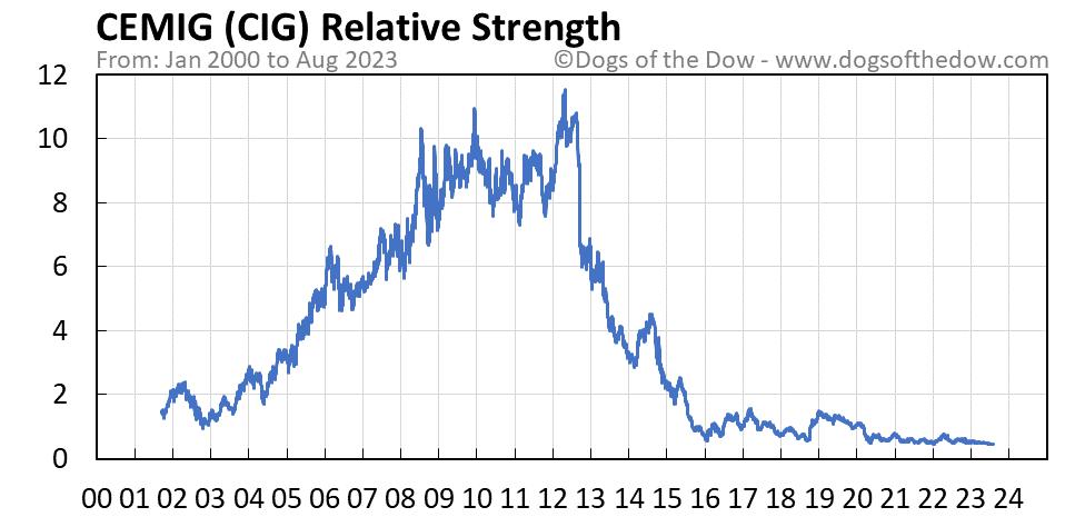 CIG relative strength chart