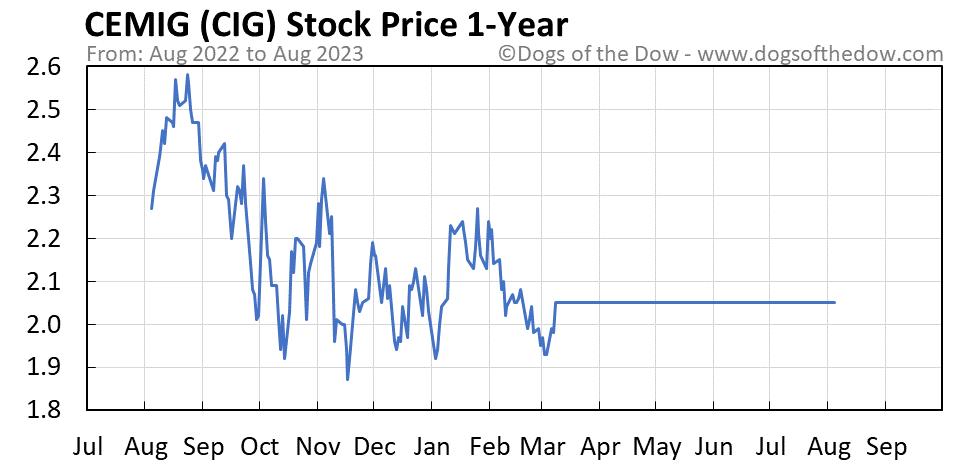 CIG 1-year stock price chart