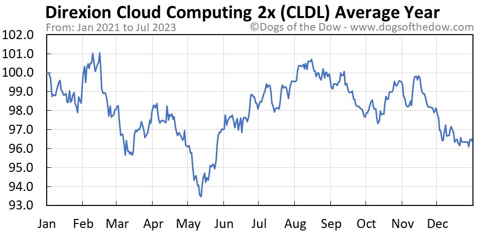 CLDL average year chart