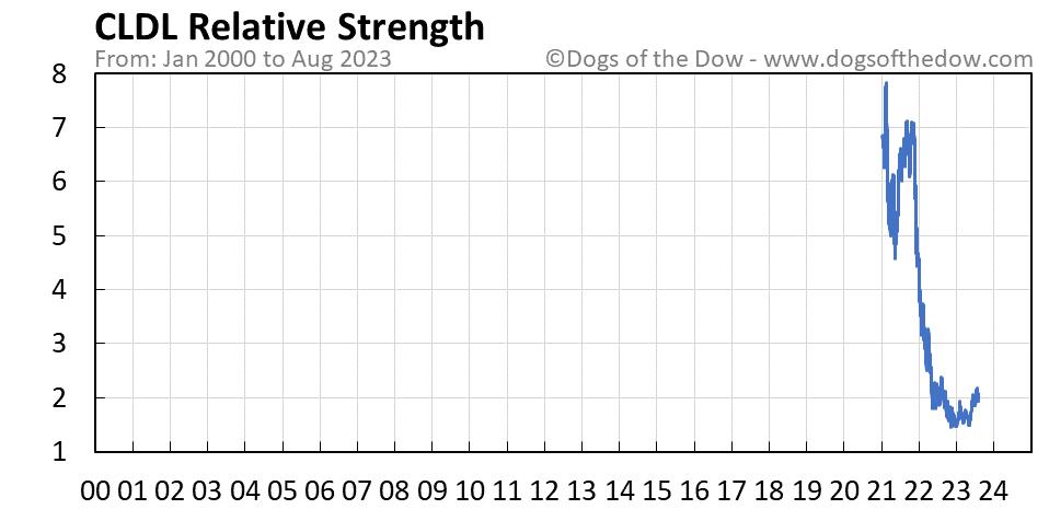 CLDL relative strength chart