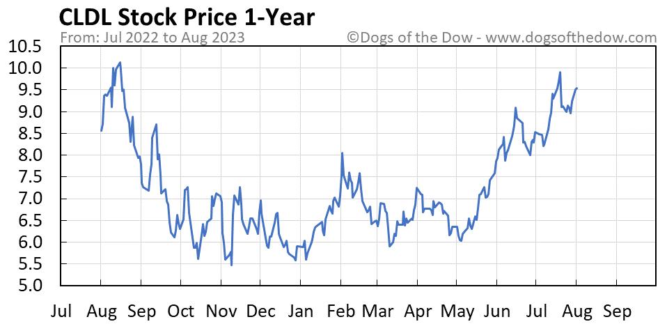 CLDL 1-year stock price chart