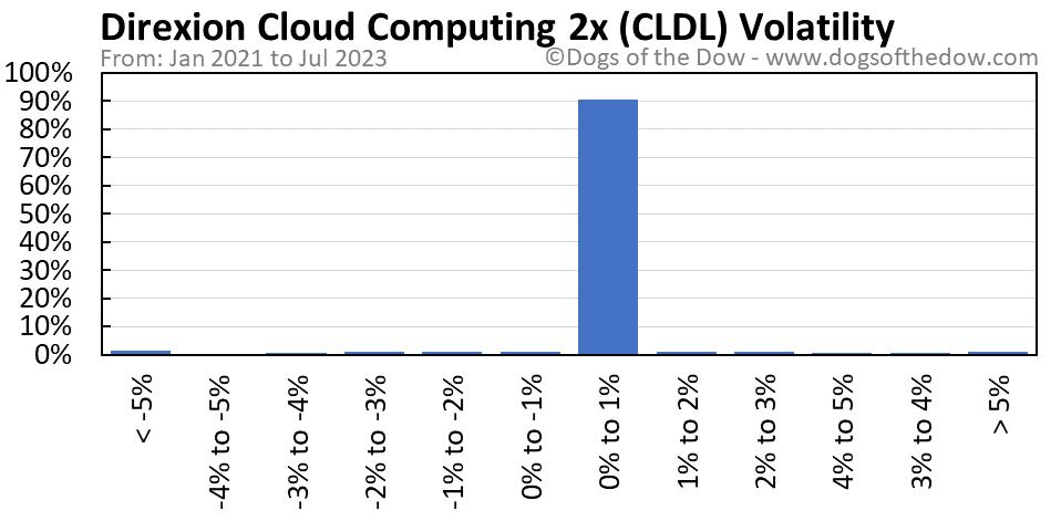 CLDL volatility chart