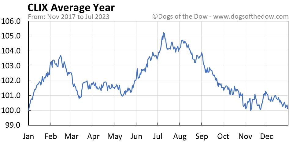 CLIX average year chart