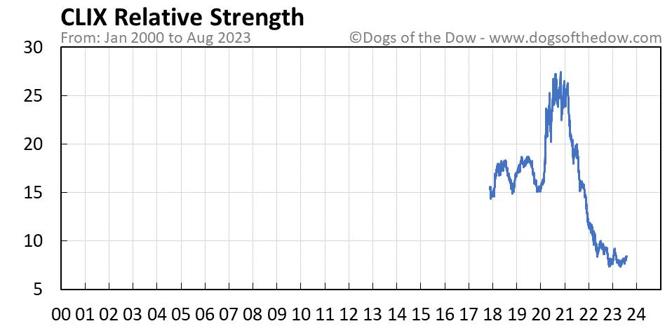 CLIX relative strength chart