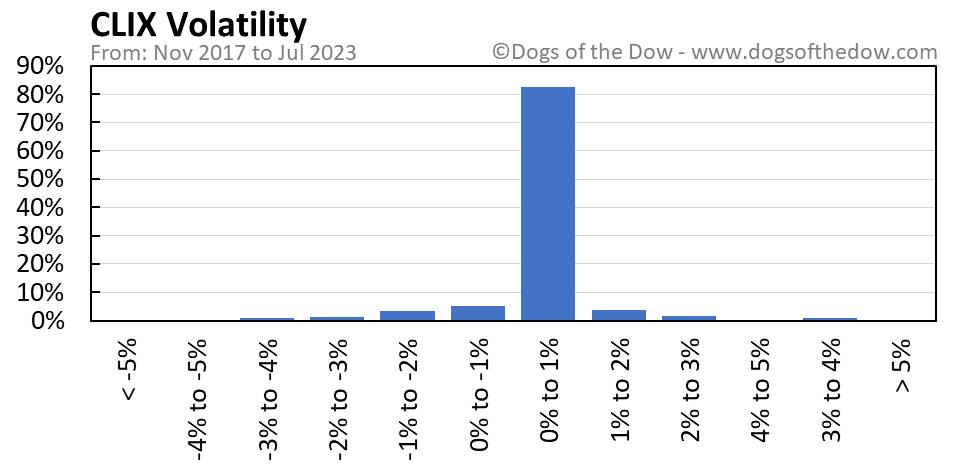 CLIX volatility chart
