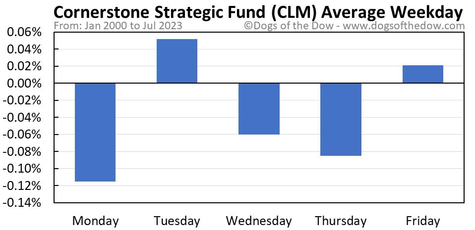 CLM average weekday chart