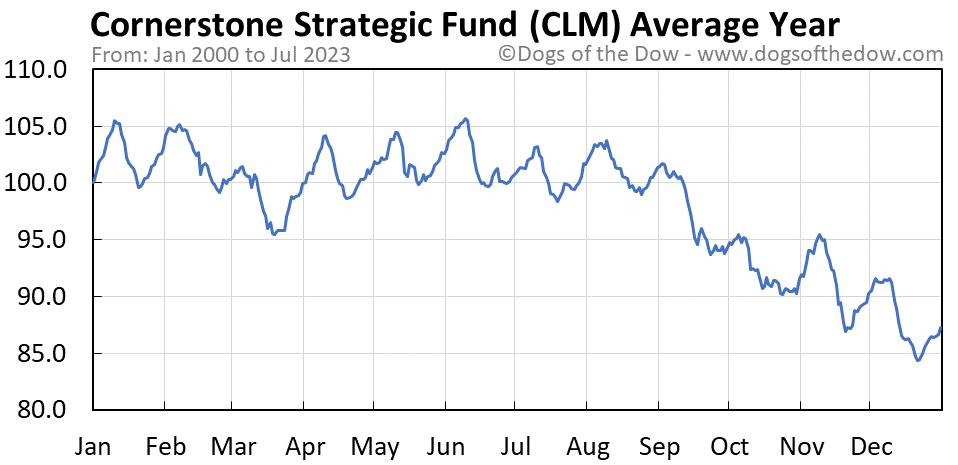 CLM average year chart