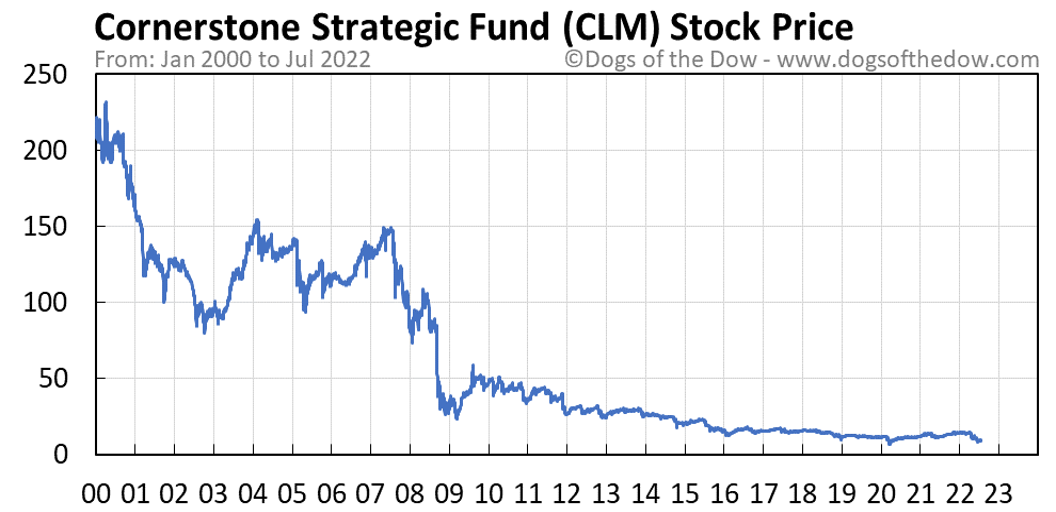 CLM stock price chart