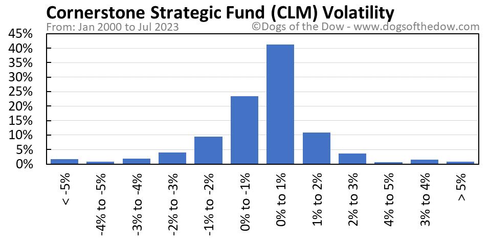 CLM volatility chart