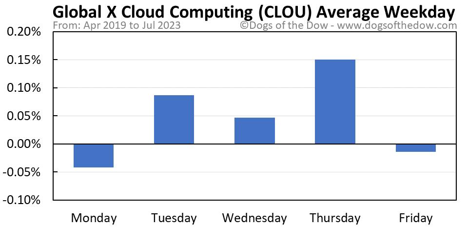 CLOU average weekday chart