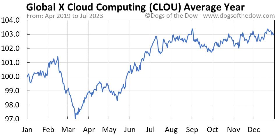 CLOU average year chart
