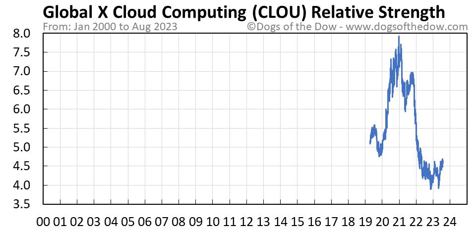 CLOU relative strength chart