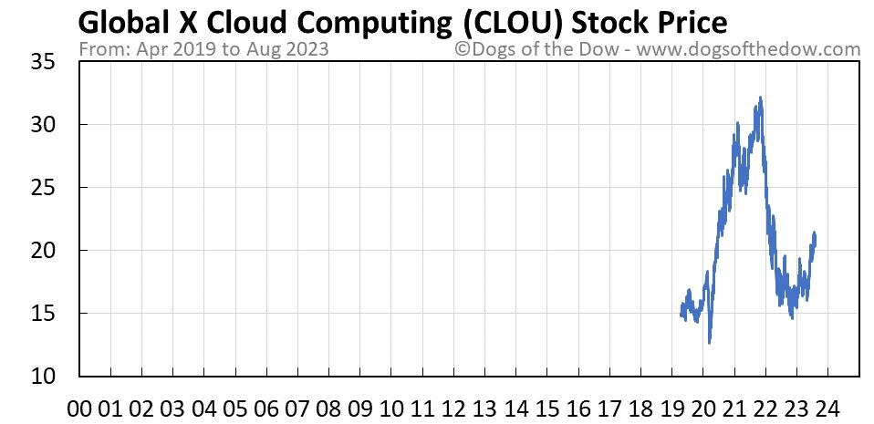 CLOU stock price chart
