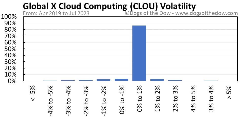 CLOU volatility chart