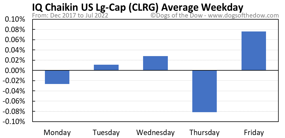 CLRG average weekday chart