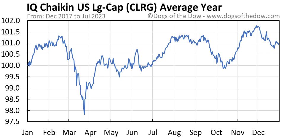 CLRG average year chart