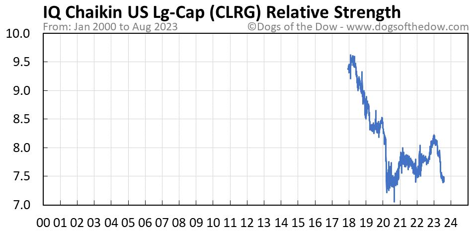 CLRG relative strength chart