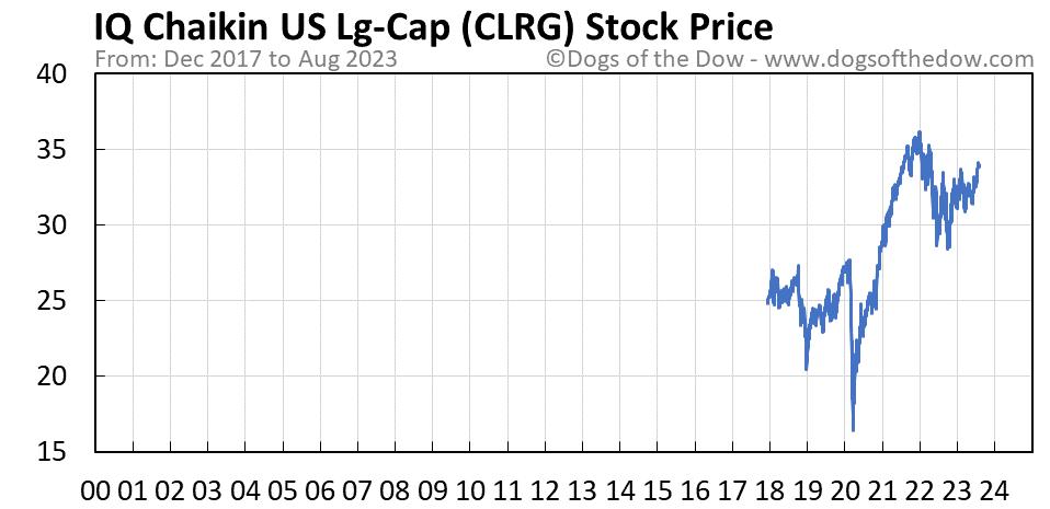 CLRG stock price chart