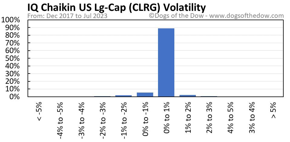 CLRG volatility chart