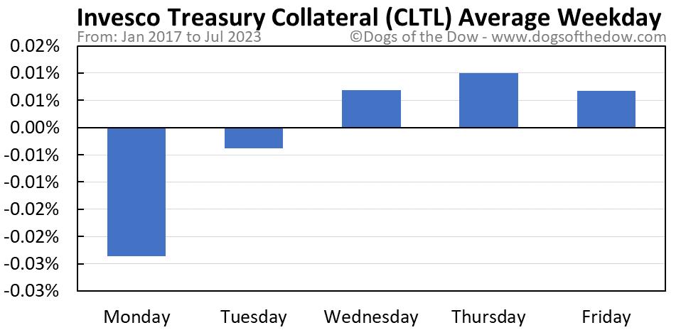 CLTL average weekday chart