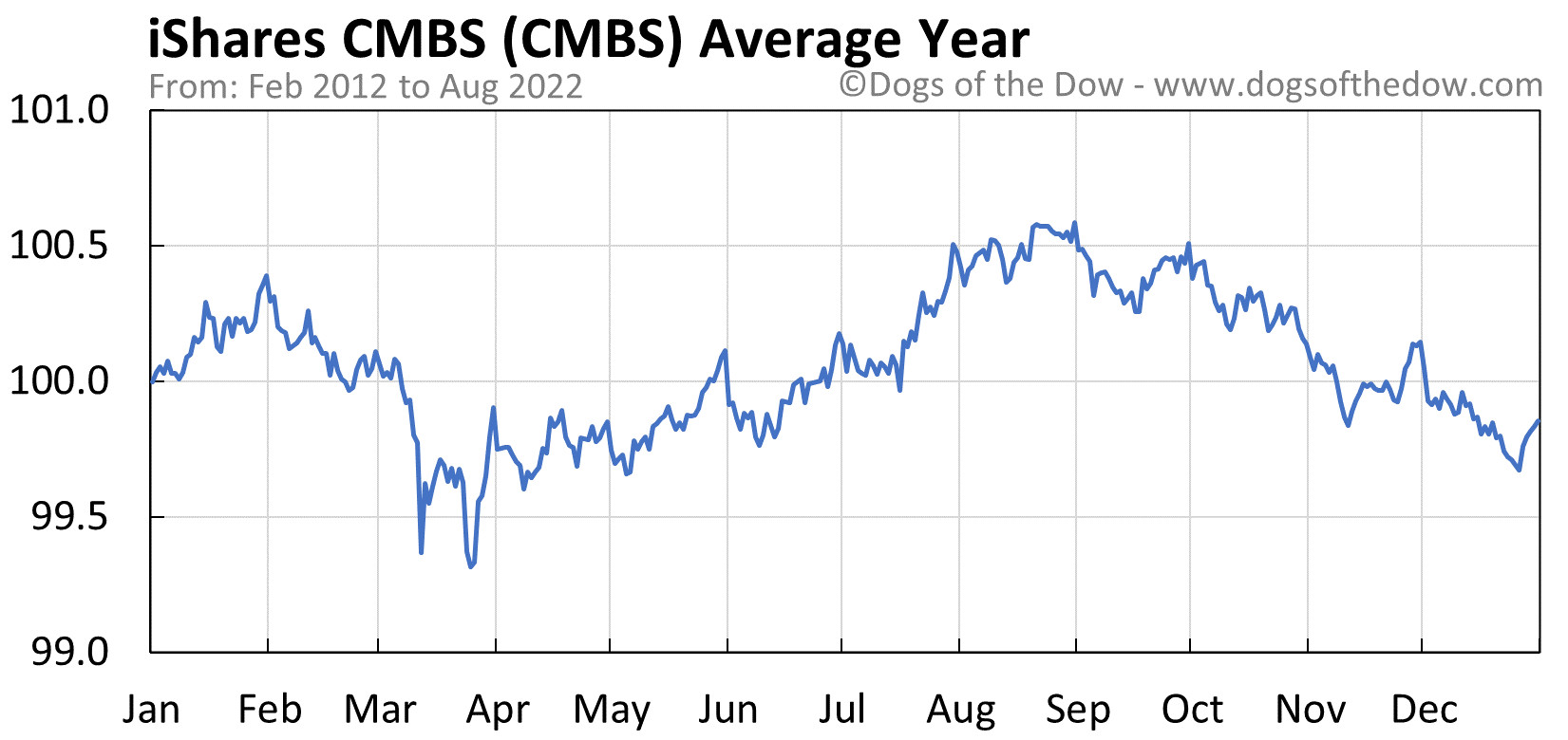 CMBS average year chart