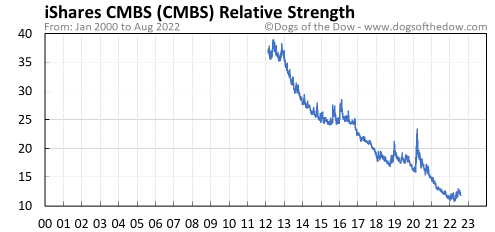 CMBS relative strength chart