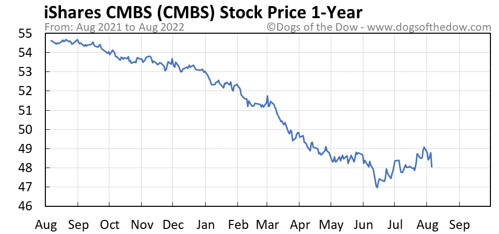CMBS 1-year stock price chart