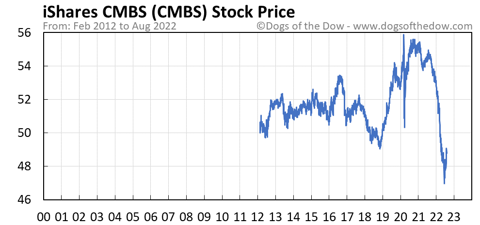 CMBS stock price chart
