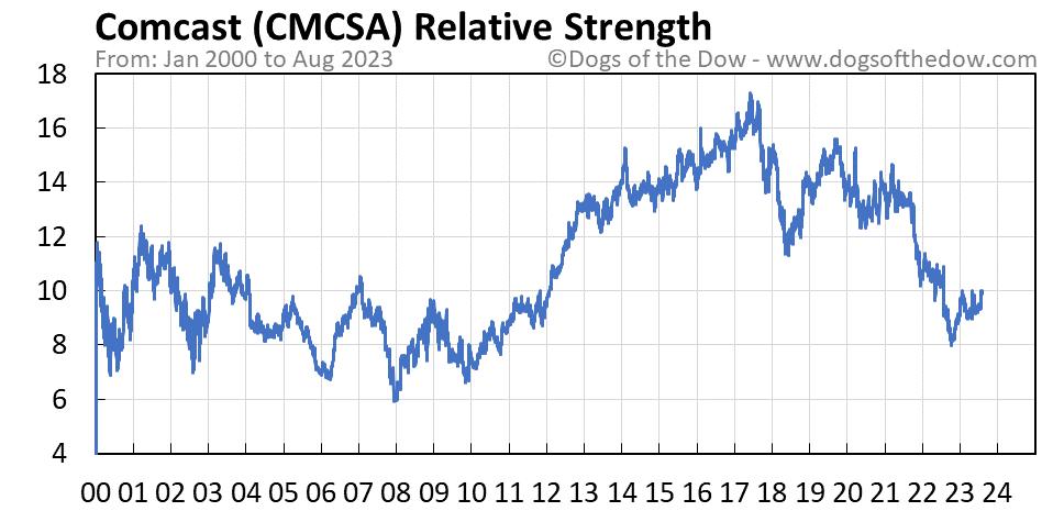 CMCSA relative strength chart