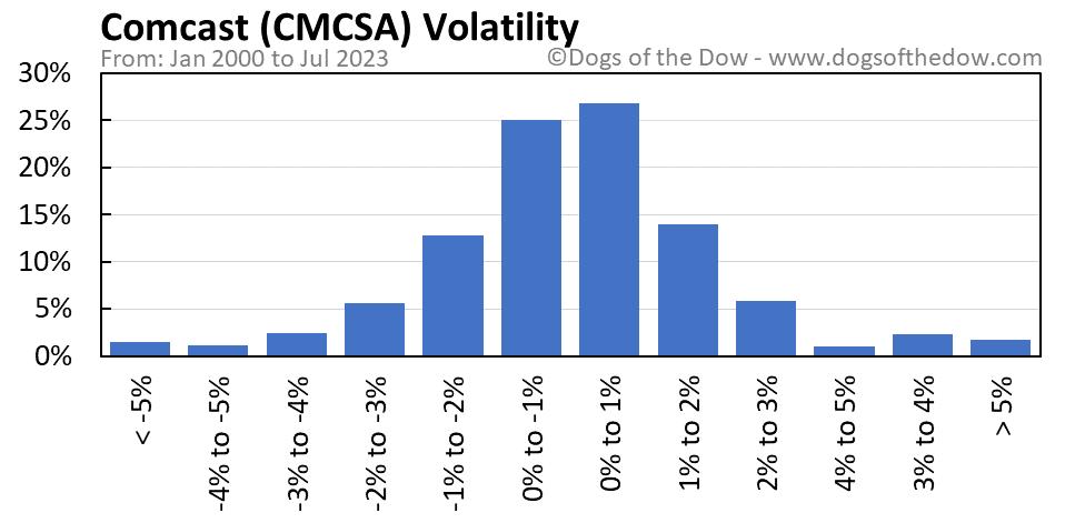 CMCSA volatility chart