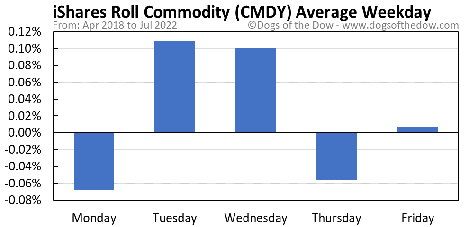 CMDY average weekday chart