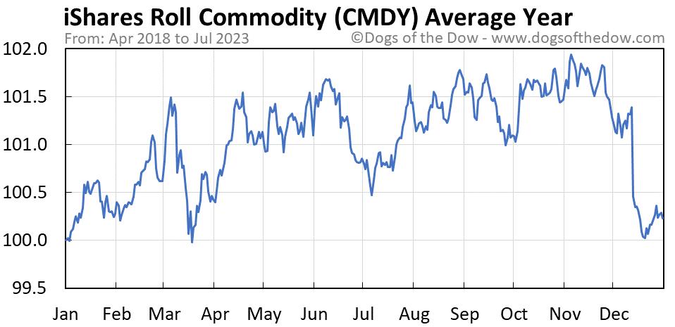 CMDY average year chart