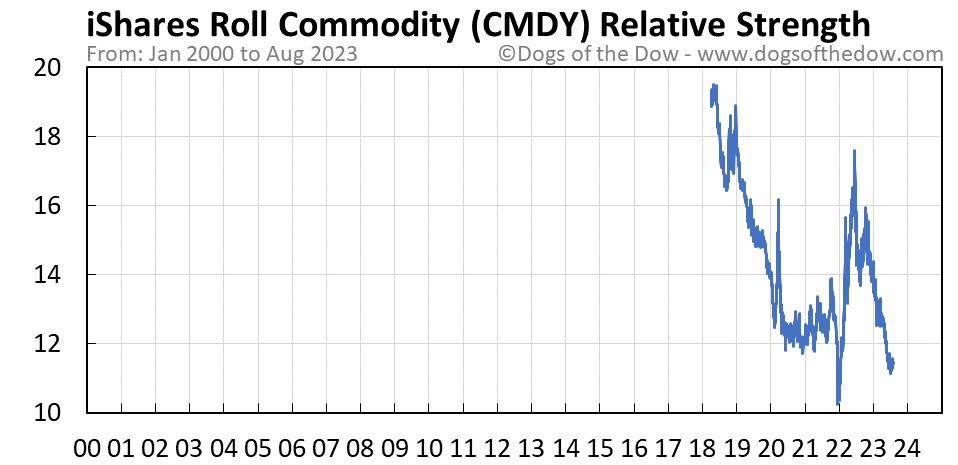 CMDY relative strength chart