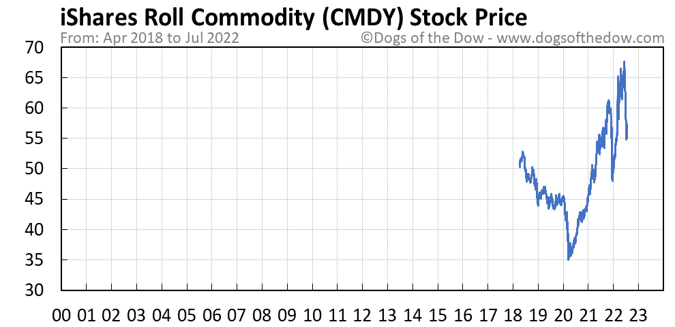 CMDY stock price chart