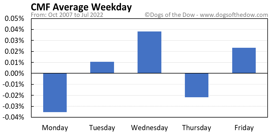 CMF average weekday chart