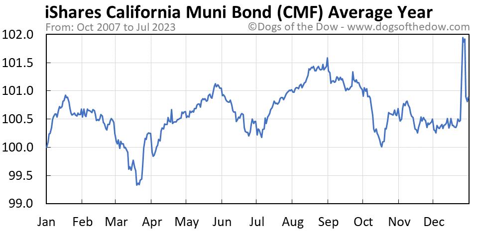 CMF average year chart