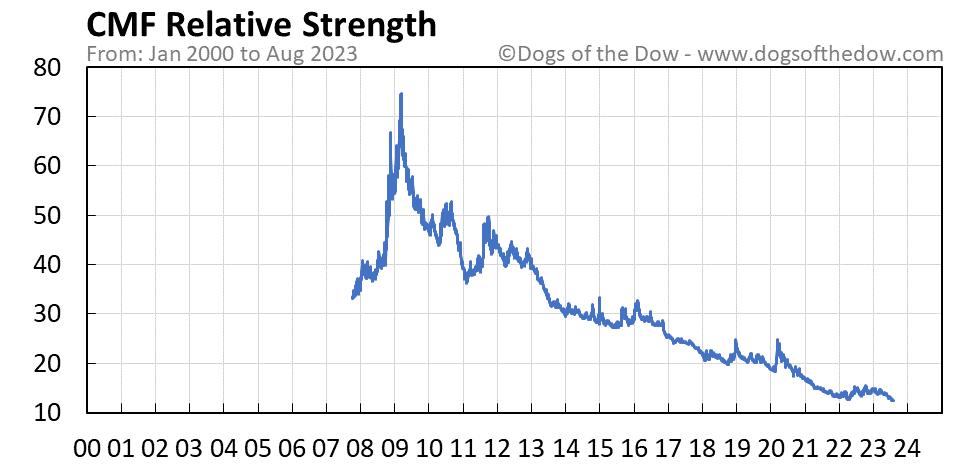 CMF relative strength chart