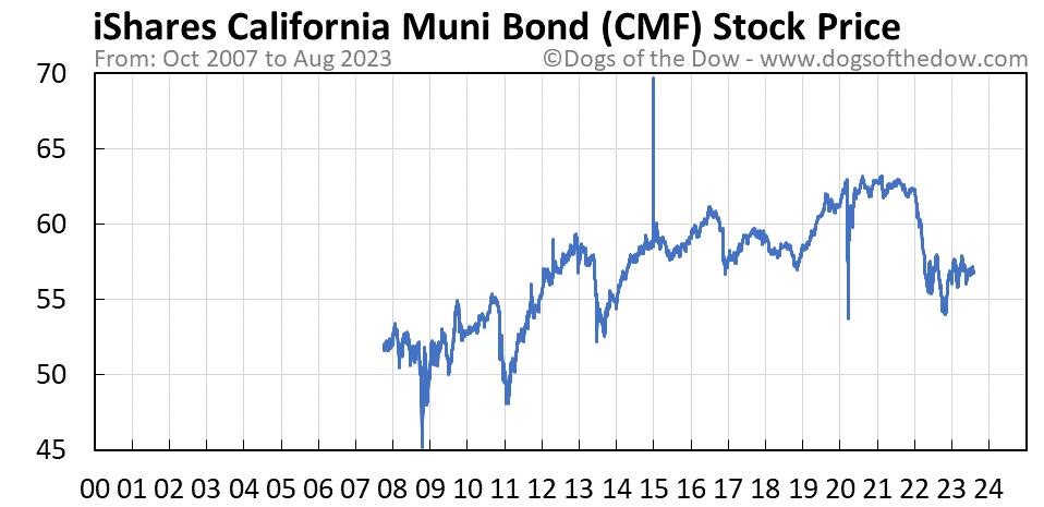 CMF stock price chart