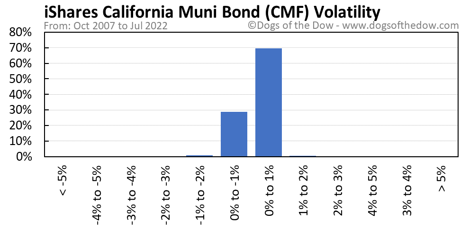 CMF volatility chart