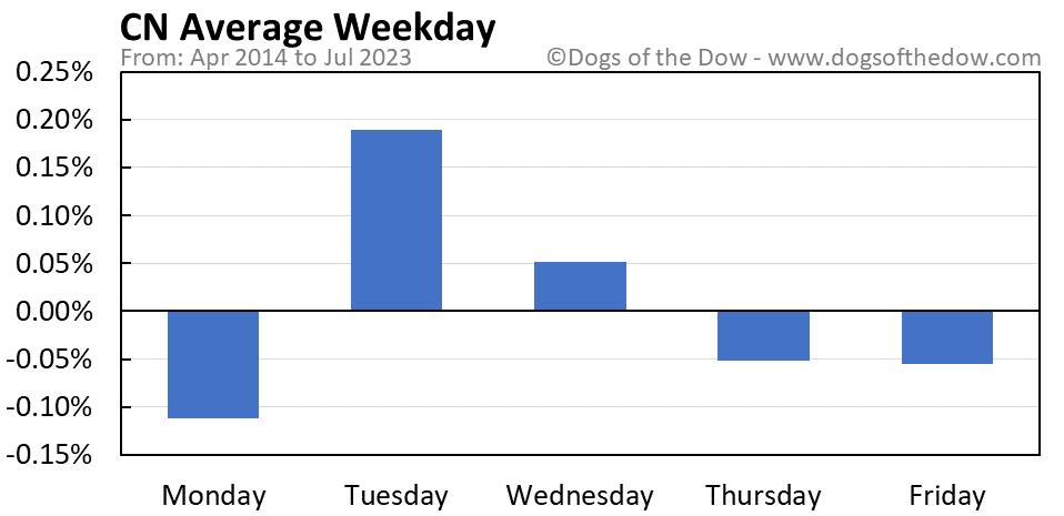 CN average weekday chart