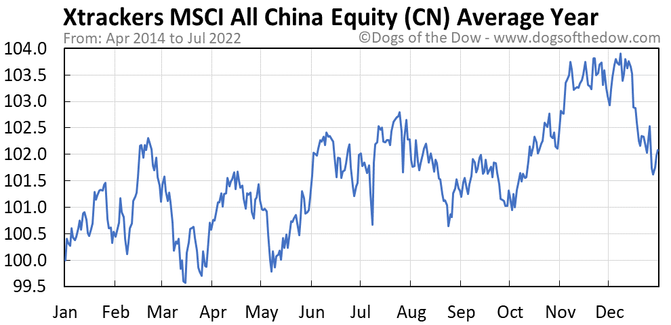 CN average year chart