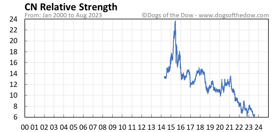CN relative strength chart