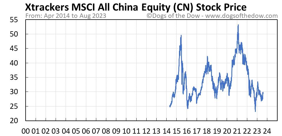 CN stock price chart