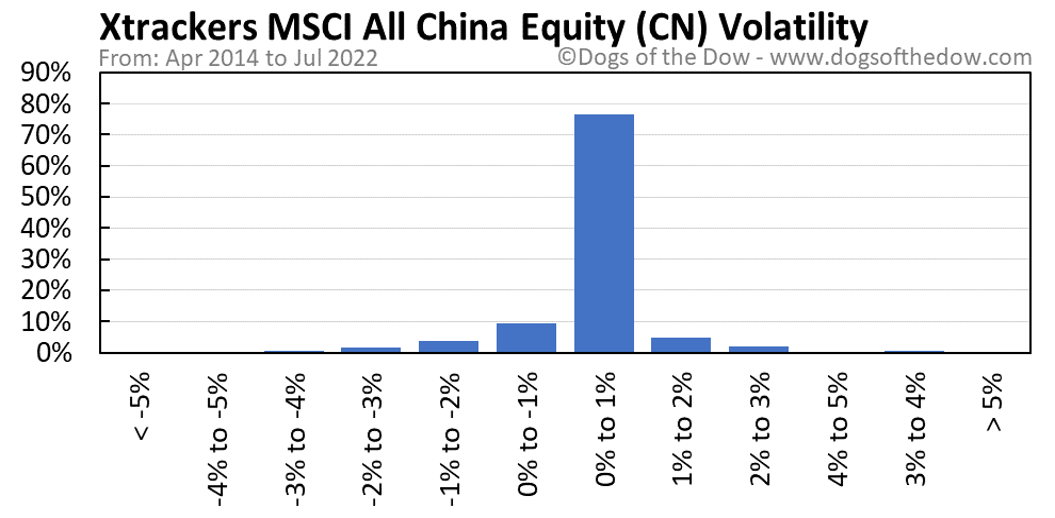 CN volatility chart