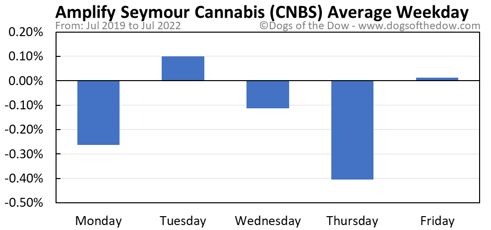 CNBS average weekday chart
