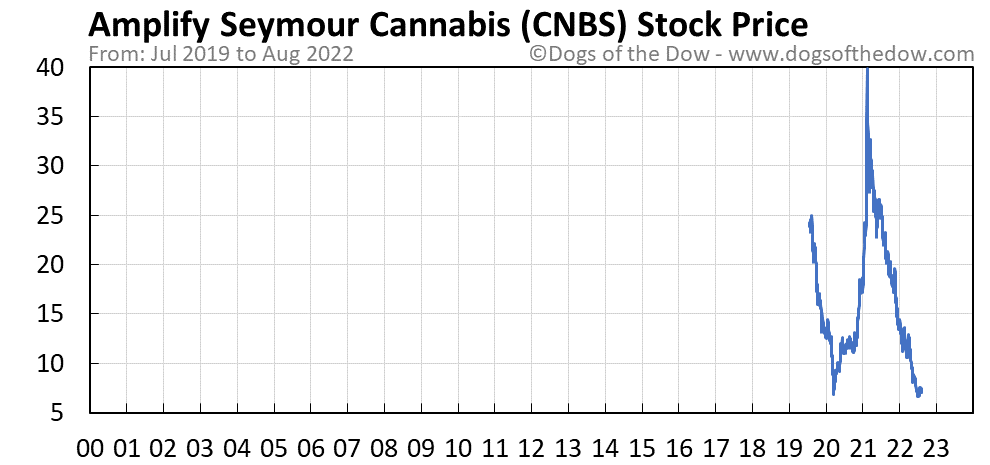 CNBS stock price chart